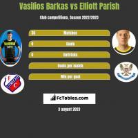 Vasilios Barkas vs Elliott Parish h2h player stats