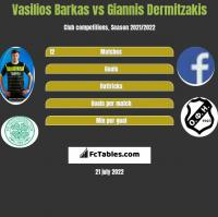 Vasilios Barkas vs Giannis Dermitzakis h2h player stats