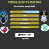 Vasilios Barkas vs Scott Bain h2h player stats