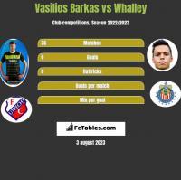 Vasilios Barkas vs Whalley h2h player stats