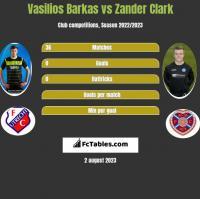 Vasilios Barkas vs Zander Clark h2h player stats