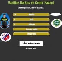 Vasilios Barkas vs Conor Hazard h2h player stats