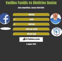 Vasilios Fasidis vs Dimitrios Goutas h2h player stats