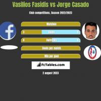 Vasilios Fasidis vs Jorge Casado h2h player stats