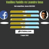 Vasilios Fasidis vs Leandro Sosa h2h player stats