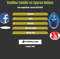 Vasilios Fasidis vs Spyros Natsos h2h player stats