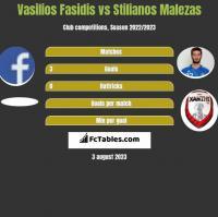 Vasilios Fasidis vs Stilianos Malezas h2h player stats