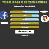 Vasilios Fasidis vs Alexandros Katranis h2h player stats