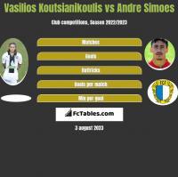 Vasilios Koutsianikoulis vs Andre Simoes h2h player stats