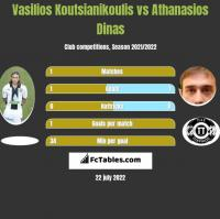 Vasilios Koutsianikoulis vs Athanasios Dinas h2h player stats