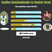 Vasilios Koutsianikoulis vs Daniele Verde h2h player stats
