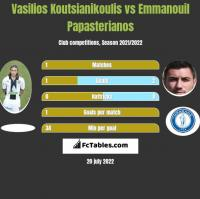 Vasilios Koutsianikoulis vs Emmanouil Papasterianos h2h player stats