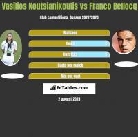 Vasilios Koutsianikoulis vs Franco Bellocq h2h player stats