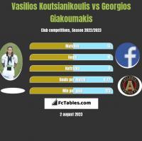 Vasilios Koutsianikoulis vs Georgios Giakoumakis h2h player stats