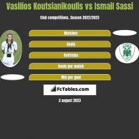 Vasilios Koutsianikoulis vs Ismail Sassi h2h player stats