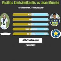 Vasilios Koutsianikoulis vs Juan Munafo h2h player stats