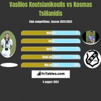 Vasilios Koutsianikoulis vs Kosmas Tsilianidis h2h player stats