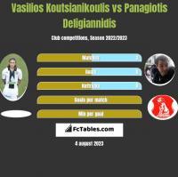 Vasilios Koutsianikoulis vs Panagiotis Deligiannidis h2h player stats