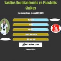 Vasilios Koutsianikoulis vs Paschalis Staikos h2h player stats