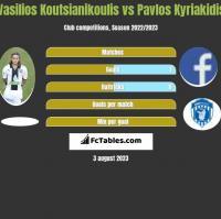 Vasilios Koutsianikoulis vs Pavlos Kyriakidis h2h player stats
