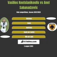 Vasilios Koutsianikoulis vs Anel Sabanadzovic h2h player stats