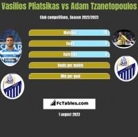 Vasilios Pliatsikas vs Adam Tzanetopoulos h2h player stats