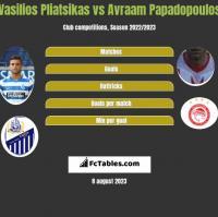 Vasilios Pliatsikas vs Avraam Papadopoulos h2h player stats