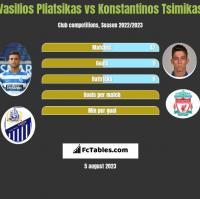 Vasilios Pliatsikas vs Konstantinos Tsimikas h2h player stats