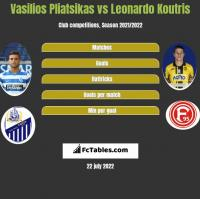 Vasilios Pliatsikas vs Leonardo Koutris h2h player stats