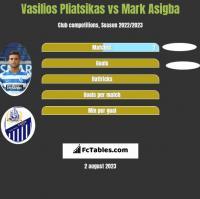 Vasilios Pliatsikas vs Mark Asigba h2h player stats