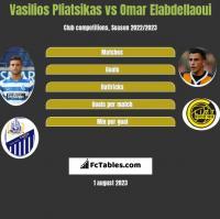 Vasilios Pliatsikas vs Omar Elabdellaoui h2h player stats