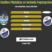 Vasilios Pliatsikas vs Iordanis Papargyriou h2h player stats