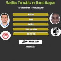 Wasilis Torosidis vs Bruno Gaspar h2h player stats