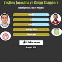 Vasilios Torosidis vs Calum Chambers h2h player stats
