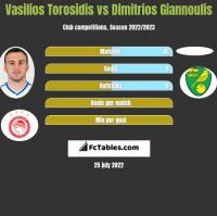 Vasilios Torosidis vs Dimitrios Giannoulis h2h player stats