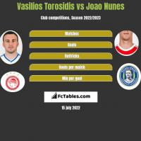 Vasilios Torosidis vs Joao Nunes h2h player stats