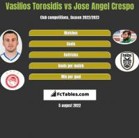Vasilios Torosidis vs Jose Angel Crespo h2h player stats