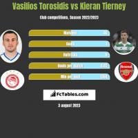 Vasilios Torosidis vs Kieran Tierney h2h player stats