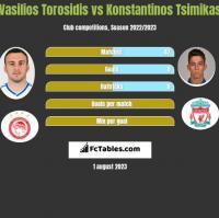 Wasilis Torosidis vs Konstantinos Tsimikas h2h player stats