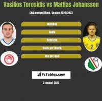 Wasilis Torosidis vs Mattias Johansson h2h player stats