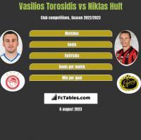 Vasilios Torosidis vs Niklas Hult h2h player stats