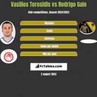Vasilios Torosidis vs Rodrigo Galo h2h player stats