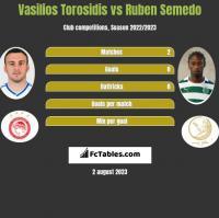 Vasilios Torosidis vs Ruben Semedo h2h player stats
