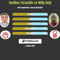 Wasilis Torosidis vs Willy Boly h2h player stats