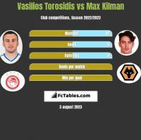 Wasilis Torosidis vs Max Kilman h2h player stats