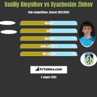 Vasiliy Aleynikov vs Wiaczesław Żinkow h2h player stats