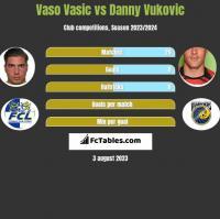 Vaso Vasic vs Danny Vukovic h2h player stats