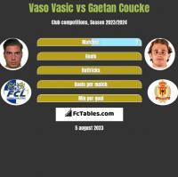 Vaso Vasic vs Gaetan Coucke h2h player stats