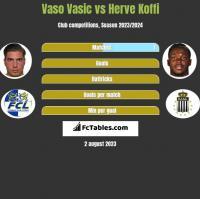 Vaso Vasic vs Herve Koffi h2h player stats