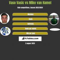 Vaso Vasic vs Mike van Hamel h2h player stats